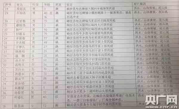 """央媒挨户走访核对:辽宁岫岩台风""""达维""""致死数疑瞒报30人"""