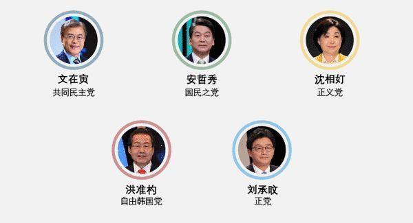 """韩国大选开锣 呼声最高候选人主张对美国说""""不"""""""
