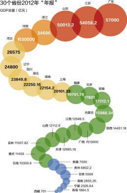 各省份经济总量_中国各省份地图