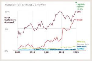"""Custora分析师表示:""""从当前的市场情况来看,'有机搜索'是最流行的网络营销模式,其次是'每次点击成本'网络广告营销。"""""""