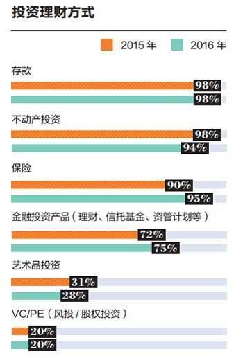 中国资产过亿人数近9万 富豪们是如何配置资产