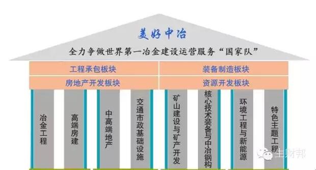 """全方位""""解剖""""中冶集团 - 王思德 - 境外资源文摘"""