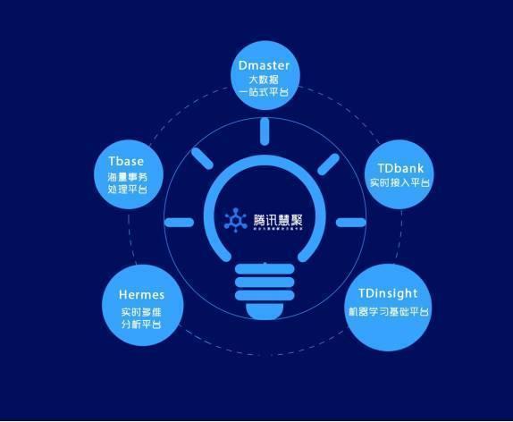 腾讯互联网+大数据产品中心总经理刘煜宏说: