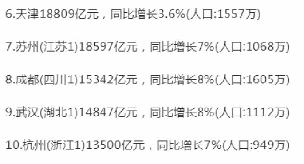 广东省是GDP总量破万亿城市数量最多的省份,其中2座城市GDP总量超过2万亿,分别是深圳的2.47万亿和广州的2.3万亿,佛山也挺进万亿。 江苏省经济总量虽不及广东,但GDP总量破万亿的城市也有3个,分别是苏州、南京和无锡。而浙江省有2个城市的GDP总量破万亿,是杭州和宁波。