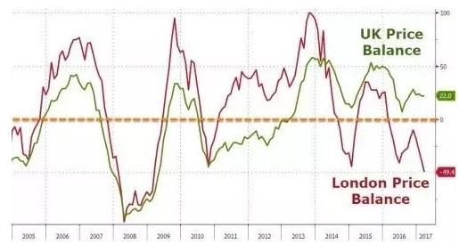 北上深小心:这一招令伦敦、新加坡楼市暴跌