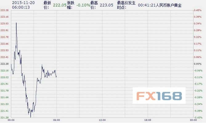 21:30 加拿大9月零售销售(月率) 北京时间06:00,中国工商银行纸黄金图片