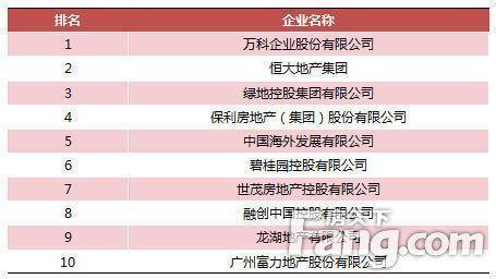 开发商排名_全国开发商排名图片
