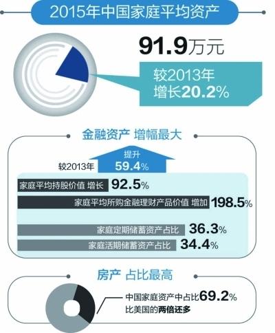 家庭人均资产_小康家庭人均收入标准