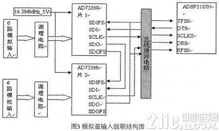 ad电路前端采用8片双路运算放大器tlc4502id将外部幅值为±