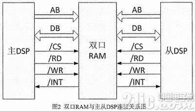 基于双dsp的无刷直流电机控制器硬件设计和实现