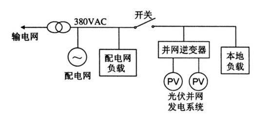 频率,相位或谐波的变化进行孤岛检测,该方法适用于负载功率变化不大