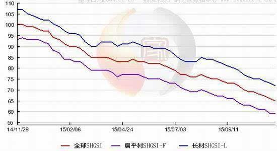 (二)国内钢材价格走势图片