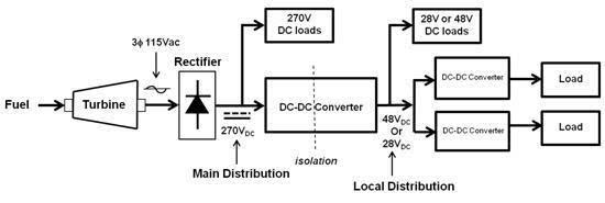 vicor推出采用dc-dc模块的无人机电源解决方案
