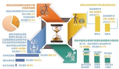 一个值得关注的显著趋势是,高技术服务业和高技术制造业吸引外资保持