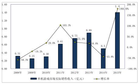 2019中國游戲產業年報: 中國游戲市場收入2330.2億元