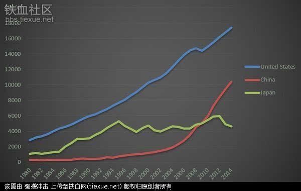 中美两国物价对比图_2015年中美两国gdp