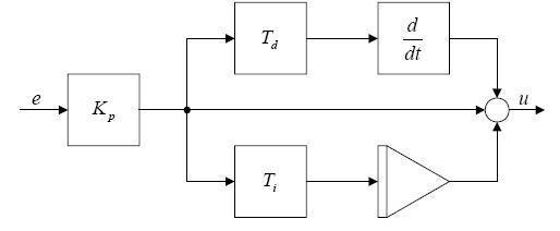 51单片机pid算法程序二位置式pid控制算法