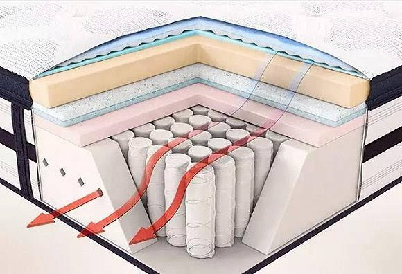 财经 正文  ▲精致的内部结构 作为一款签名款床垫,独立弹簧包装,热