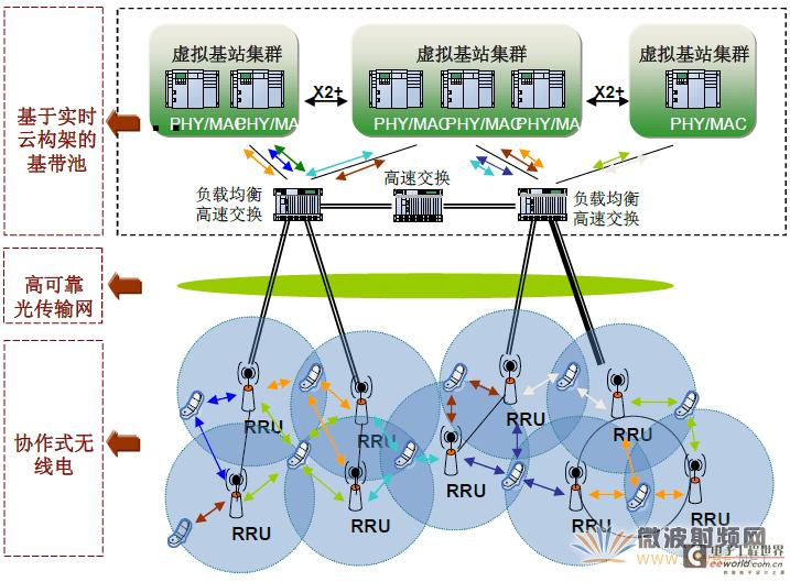 rru内部结构图