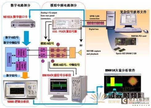 数字中频电路测试平台框图