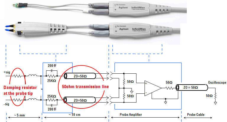 有源探头为了保持探头的精确度,需要工作在恒温状态,所以探头放大器不能放置到高低温箱里进行高低温环境下被测电路板的测试。从探头附件结构中可见中间的50ohm传输线的长短不影响探测,所以可以用很长的同轴电缆或扩展同轴电缆,让这个同轴电缆伸进高低温箱里进行高低温换进下被测电路板的测试。如下图是N5450A扩展电缆,使用N5381A焊接探头附件,可以工作在-55到150温度范围。