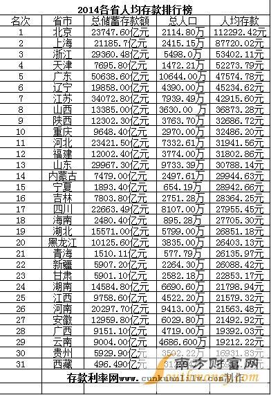 什么是人均存款_中国人均存款是多少