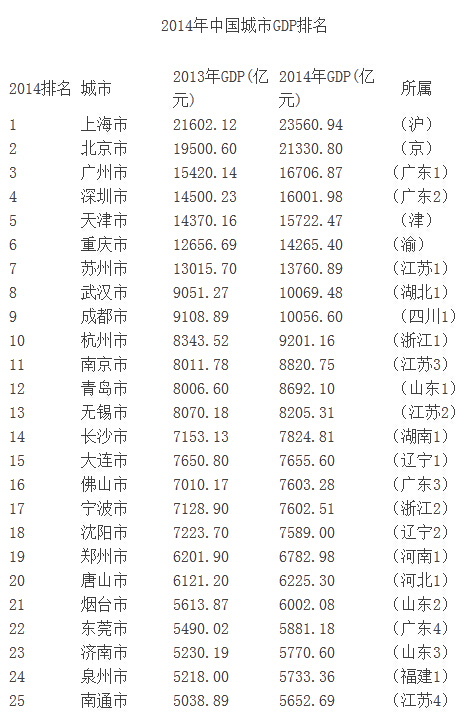 上海依然是全国gdp最高的城市