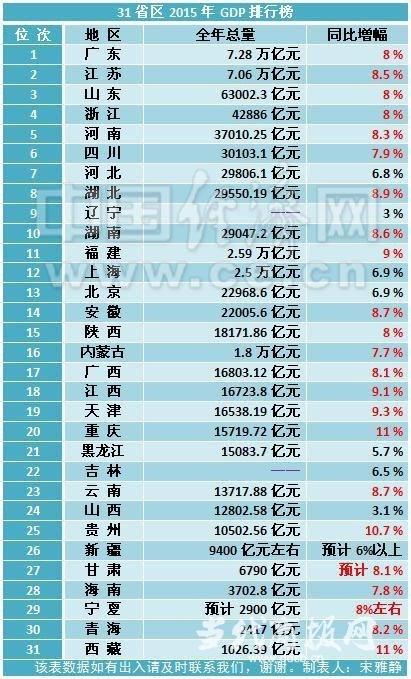 富裕gdp_北京人均GDP接近富裕背后 与国际大都市差距大