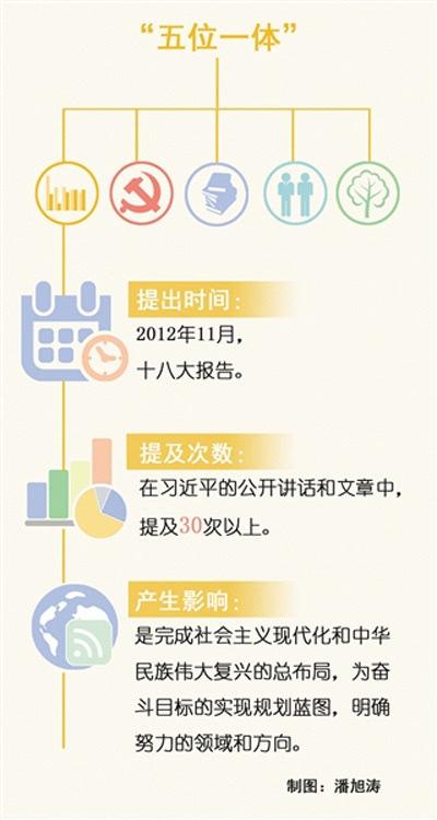 目标和中国梦的实现