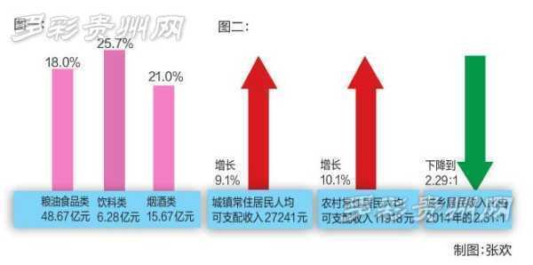 餐饮gdp_住宿餐饮业稳步发展 占GDP比重逐年提高
