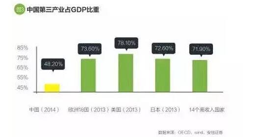 中国服务业gdp比重_中国制造业占gdp比重