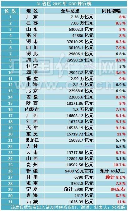 省人均gdp排名_2017世界主要国家和地区GDP排名中国排第几(2)