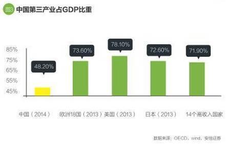美国第三产业Gdp_美国gdp构成比例图