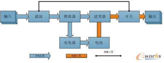 在线式ups结构图