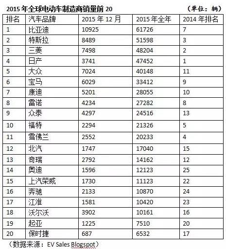 中国首超美国成电动汽车销量最高国 比亚迪摘销量桂冠高清图片