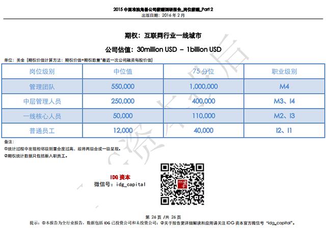 2015中国准独角兽公司薪酬调研报告