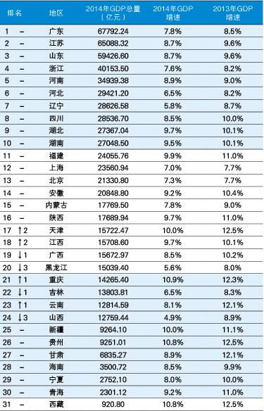 江西省每个省的gdp排行_2018年上半年各省市GDP排行榜 广东江苏领先 陕西江西首次突破万亿 附榜单