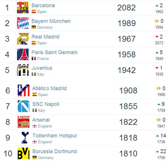 最新世界俱乐部排名 巴萨第一 恒大57继续领跑