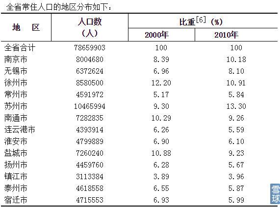 靖江市人口净流入_人口普查