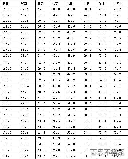 女性身高体重比例表 你标准吗?