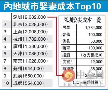 央视调查农村天价彩礼 中国各大城市娶妻成本