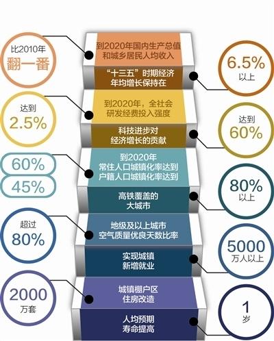 19年经济增长目标_中国19省下调2018年GDP增长目标 12省下调投资目标 WE言堂 WE言堂