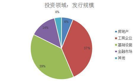 新闻 正文  工商企业 10.2 11 0.9 13.0 7.5 房地产 1.6 2 0.8 18 8.