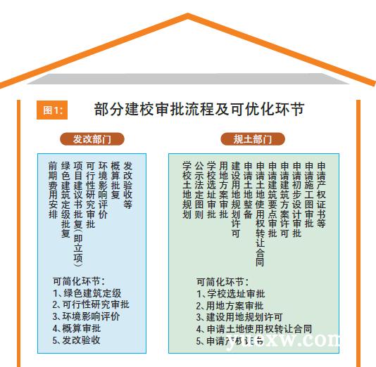 在东湖建一所小学申报要过百多关耗时四五年深圳塘小学v小学