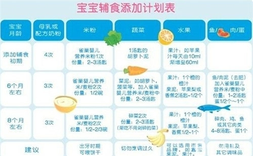 宝宝几个月可以添加辅食?婴儿辅食添加时间表