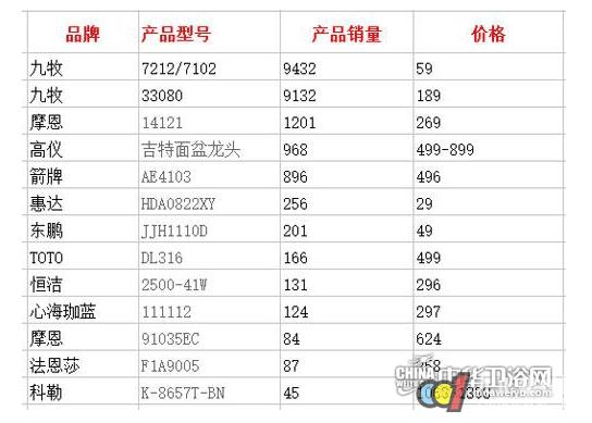 2015天猫双十一卫浴品类销售榜 谁才是最后赢家-搜狐