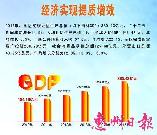 做大经济总量提高发展质量_经济发展图片