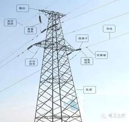 北极星输配电网讯:架空输电线路的主要部件有:导线和避雷线(架空地线)