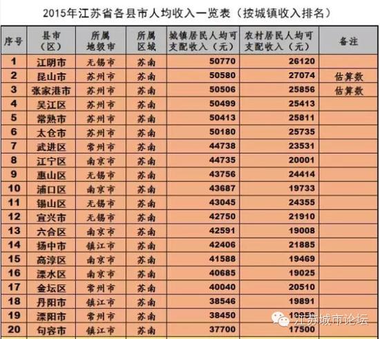 国民可支配收入公式_江阴人均可支配收入