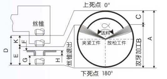 A:冲床行程   B:冲床在产品稳定后行程   C:送料时冲床运动行程   D:丝锥上下移动量   E:产品稳定后丝锥行程   F:丝锥安全间隙   G:丝锥贯穿量   H:需攻牙产品厚度   K:送料时丝锥移动量   其中冲床运动过程中B段可以攻牙加工,丝锥运动范围H是有效加工量。   送料时间长短(送料角度大小)影响螺丝孔加工时间。另一个影响螺丝孔加工时间是螺丝孔深度H,即螺丝孔深度有多少牙距,螺丝孔牙数越多需要旋转圈数越多。在冲床加工过程中,在工件上加工螺丝孔,只能是在送料停止,水平方向没有运